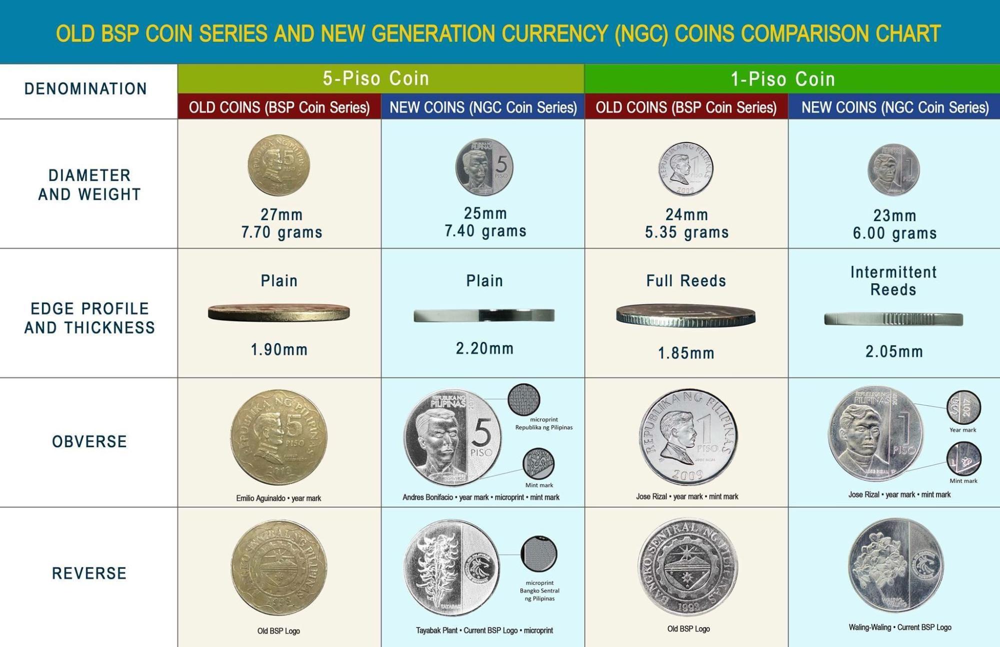 hight resolution of philippine money chart - Zerse