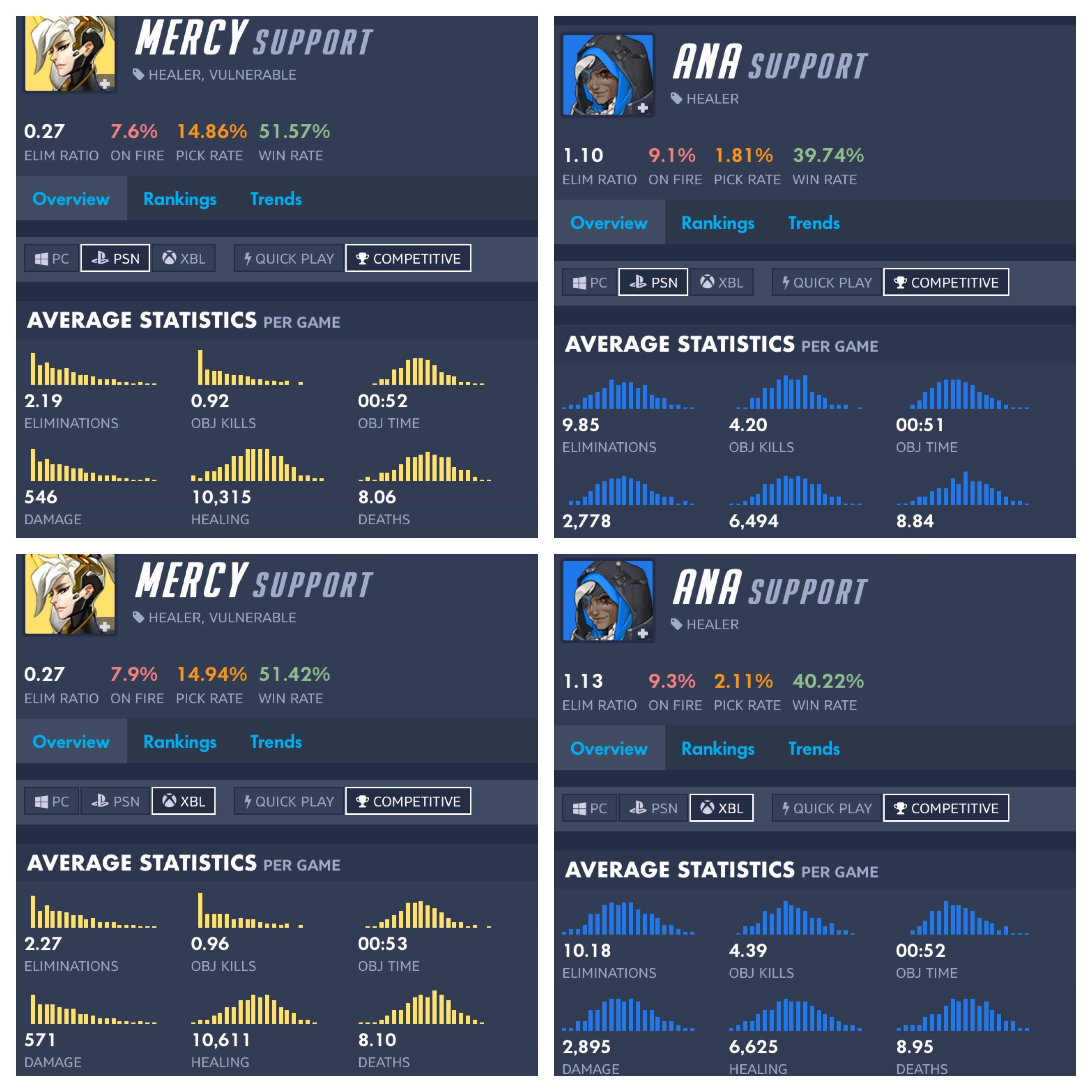 average mercy on console