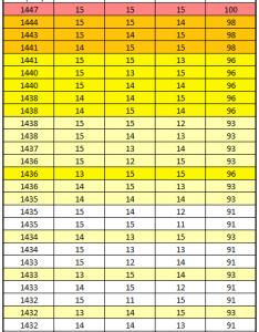 Infochart iv chart for entei research reward breakthrough september photo also rh reddit