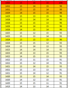 Iv chart for raikou research reward breakthrough also thesilphroad rh reddit