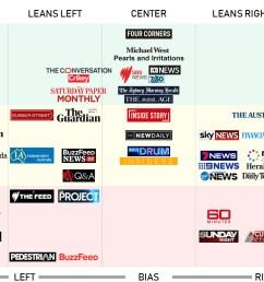 politicsaustralia media bias chart  [ 1920 x 1080 Pixel ]