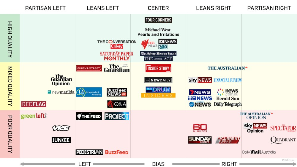 medium resolution of politicsaustralia media bias chart
