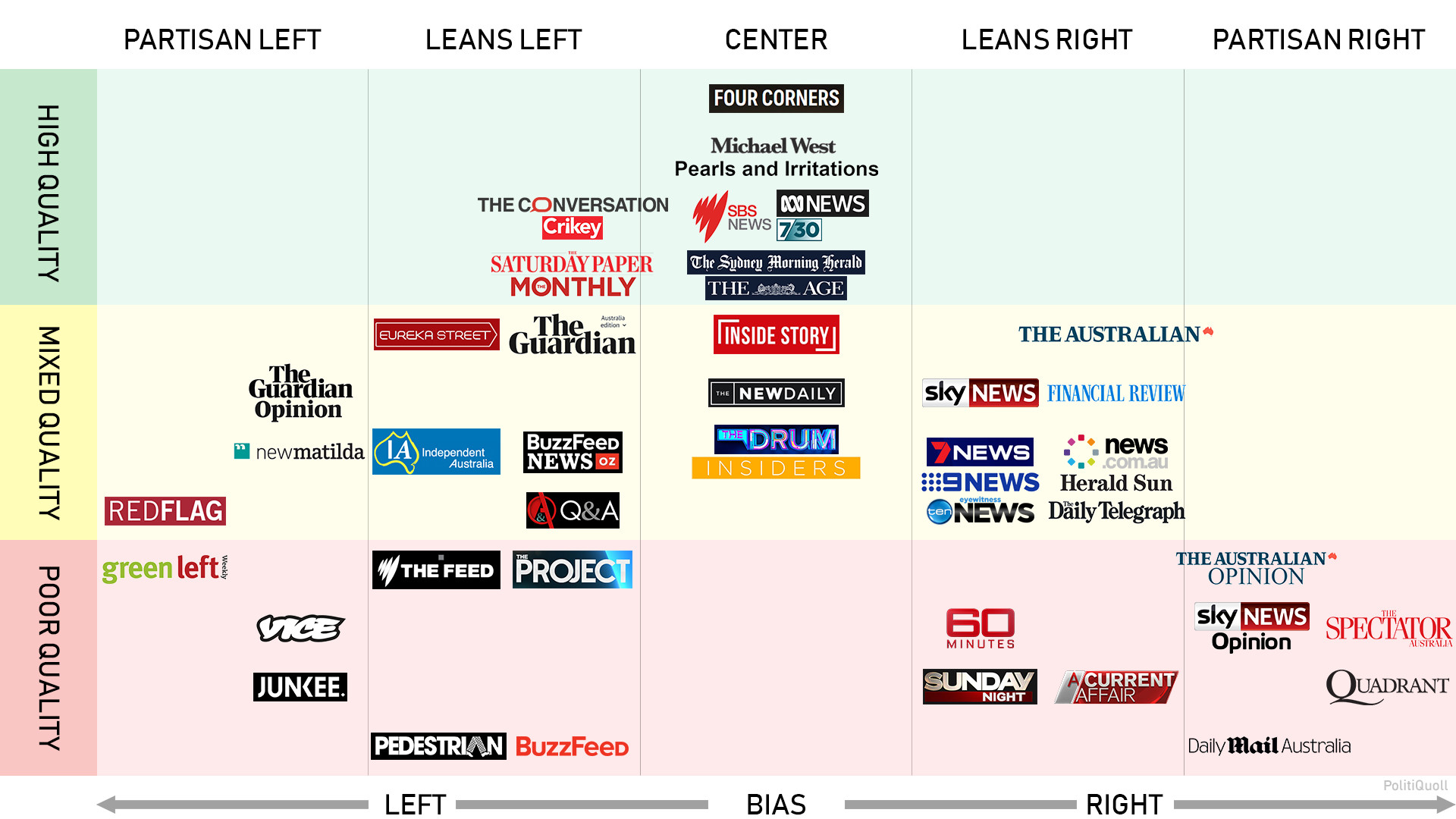 hight resolution of politicsaustralia media bias chart