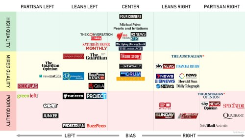 small resolution of politicsaustralia media bias chart