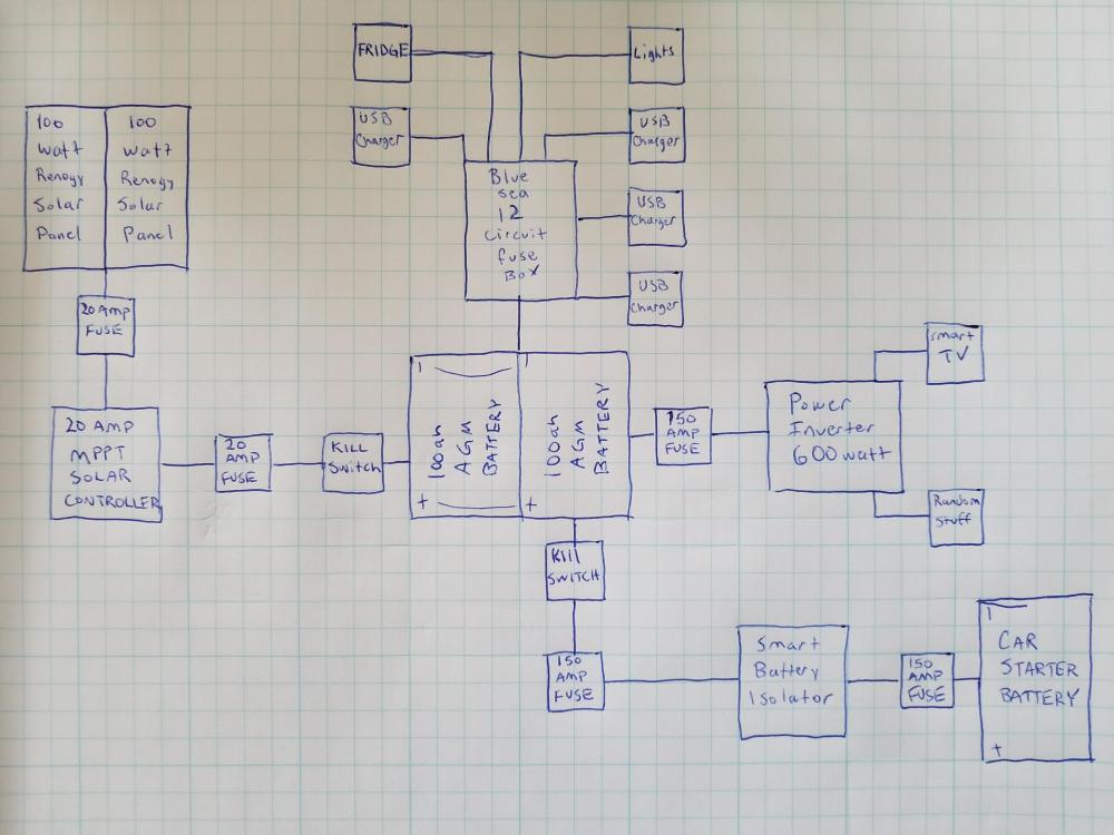 medium resolution of buildsso
