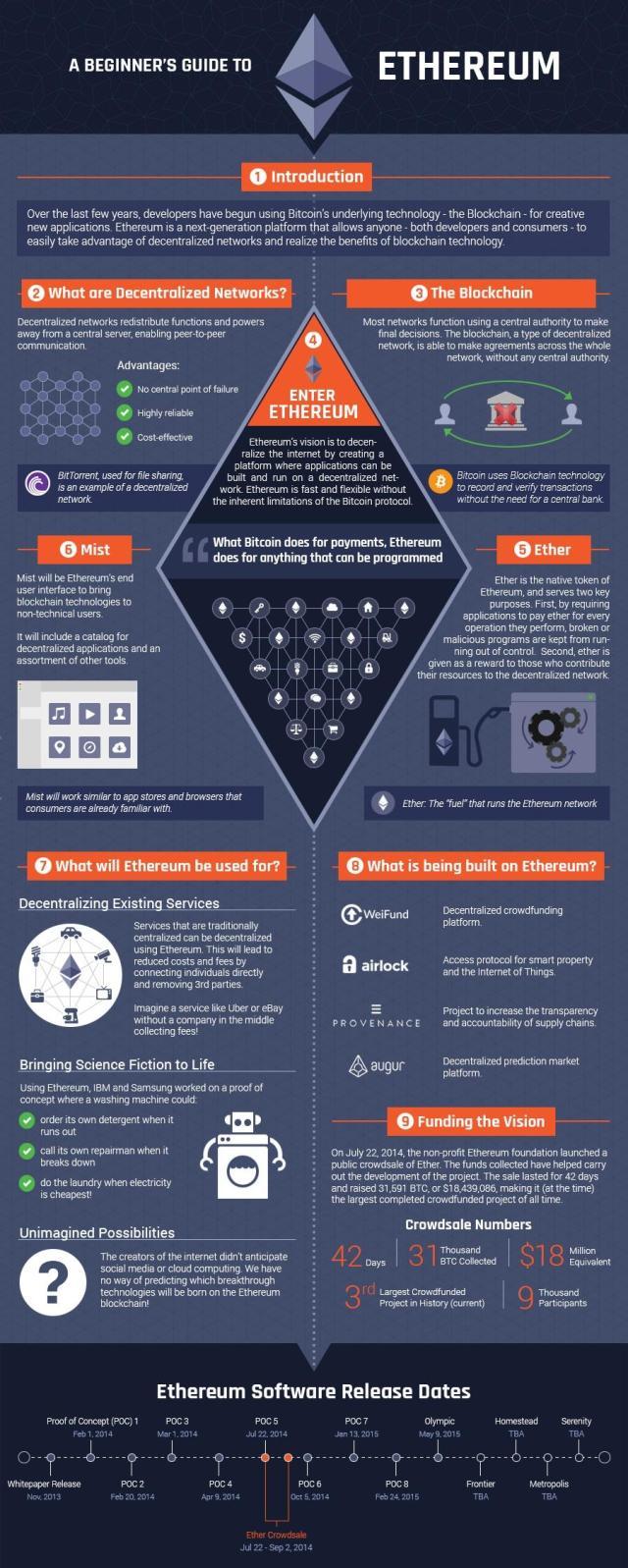Ethereum, decentralized internet, ETH, ETH price, Cryptocurrencies, cryptodivision, Ethereum internet, ethereum gas, ethereum prices, what is ETH, what is ethereum