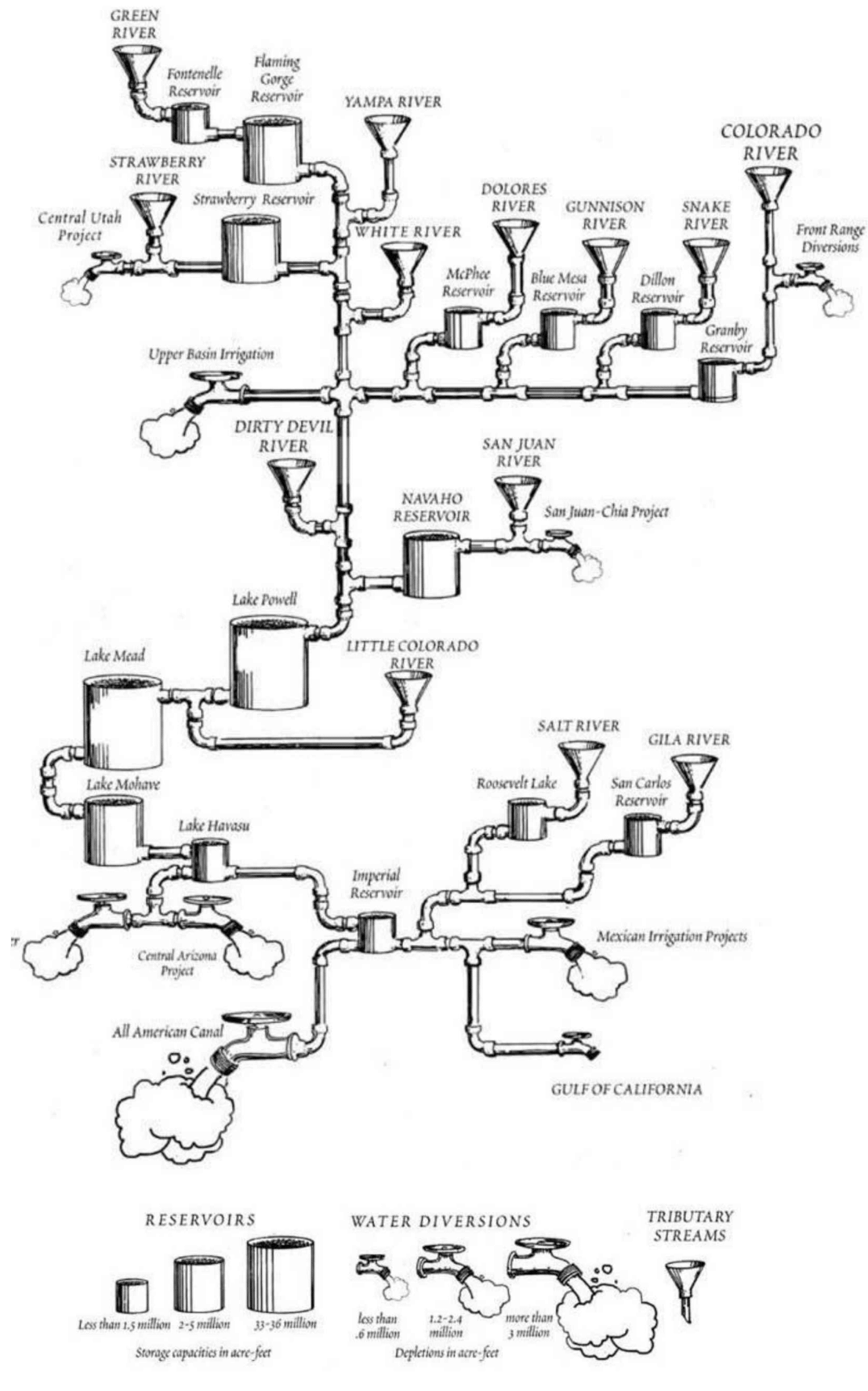 Map of the Colorado River as a Plumbing Diagram : MapPorn