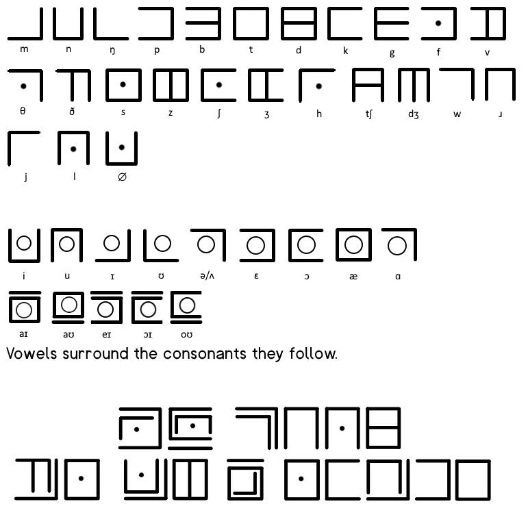 An English abugida inspired by the Pigpen cipher : neography