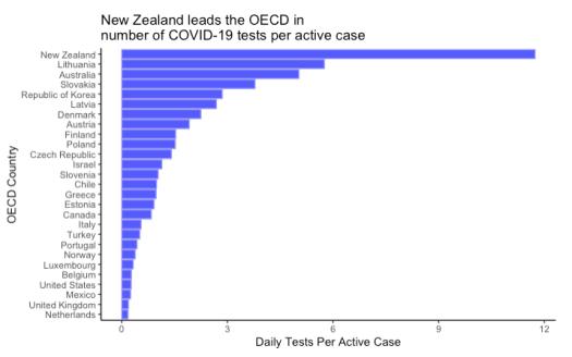 New Zealand runs more COVID-19 tests per active case than ...