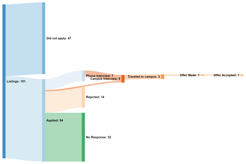 medium resolution of ocassistant professor job search sankey diagram oc