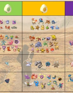 Merged graphics egg distance chart and hatching rarity tiers also rh reddit