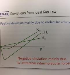 can someone explain this ideal gas law deviations graph  [ 3264 x 2448 Pixel ]