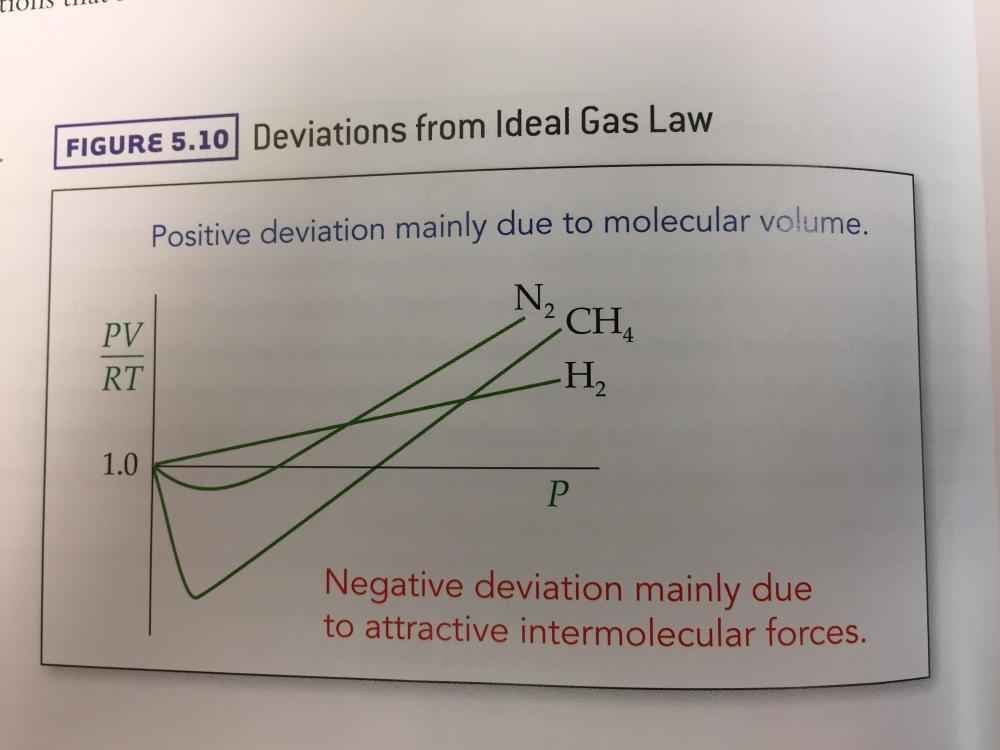 medium resolution of can someone explain this ideal gas law deviations graph