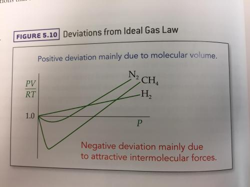 small resolution of can someone explain this ideal gas law deviations graph
