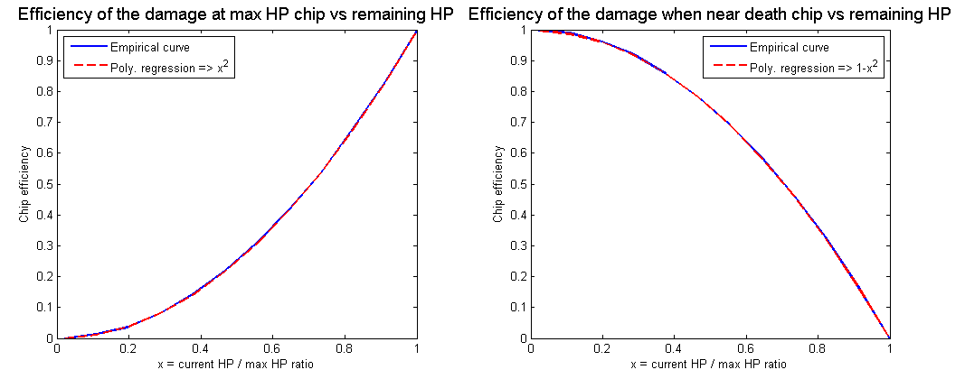 How damage at max HP/when near death really work