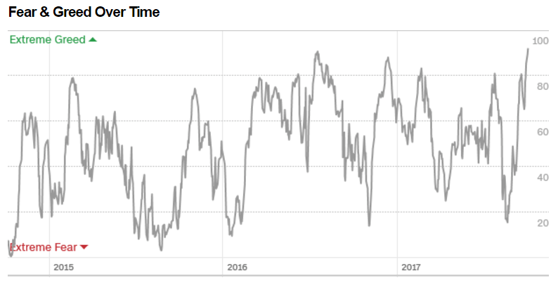 Fear and Greed index reaches 92, highest level in 4 years