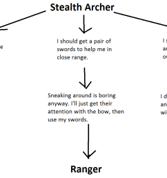 my experience with stealth archers  [ 1501 x 797 Pixel ]