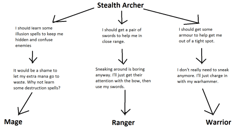 small resolution of my experience with stealth archers