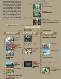 Zelda timeline edition with albw and tfh also legend of chart hunt hankk rh