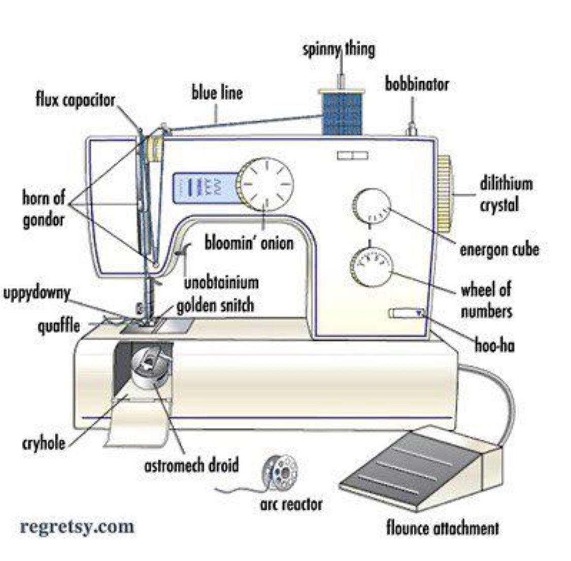 Saw This Diagram Labeling The Parts Of A Sewing Machine