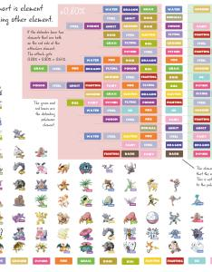Diagram showing pokemon sorted by elements and element attacking chart also rh reddit
