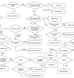 imageso i made a flow chart for the different christian denominations  [ 1448 x 766 Pixel ]