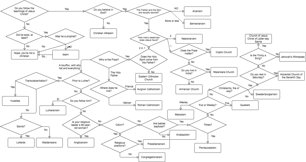 medium resolution of imageso i made a flow chart for the different christian denominations