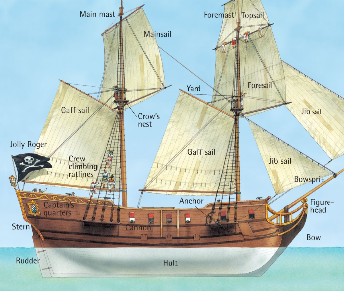 sailing ship sail diagram creative color wheel ideas brigantine not schooners p is the ideal we are
