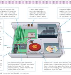 computer parts diagram [ 1306 x 770 Pixel ]