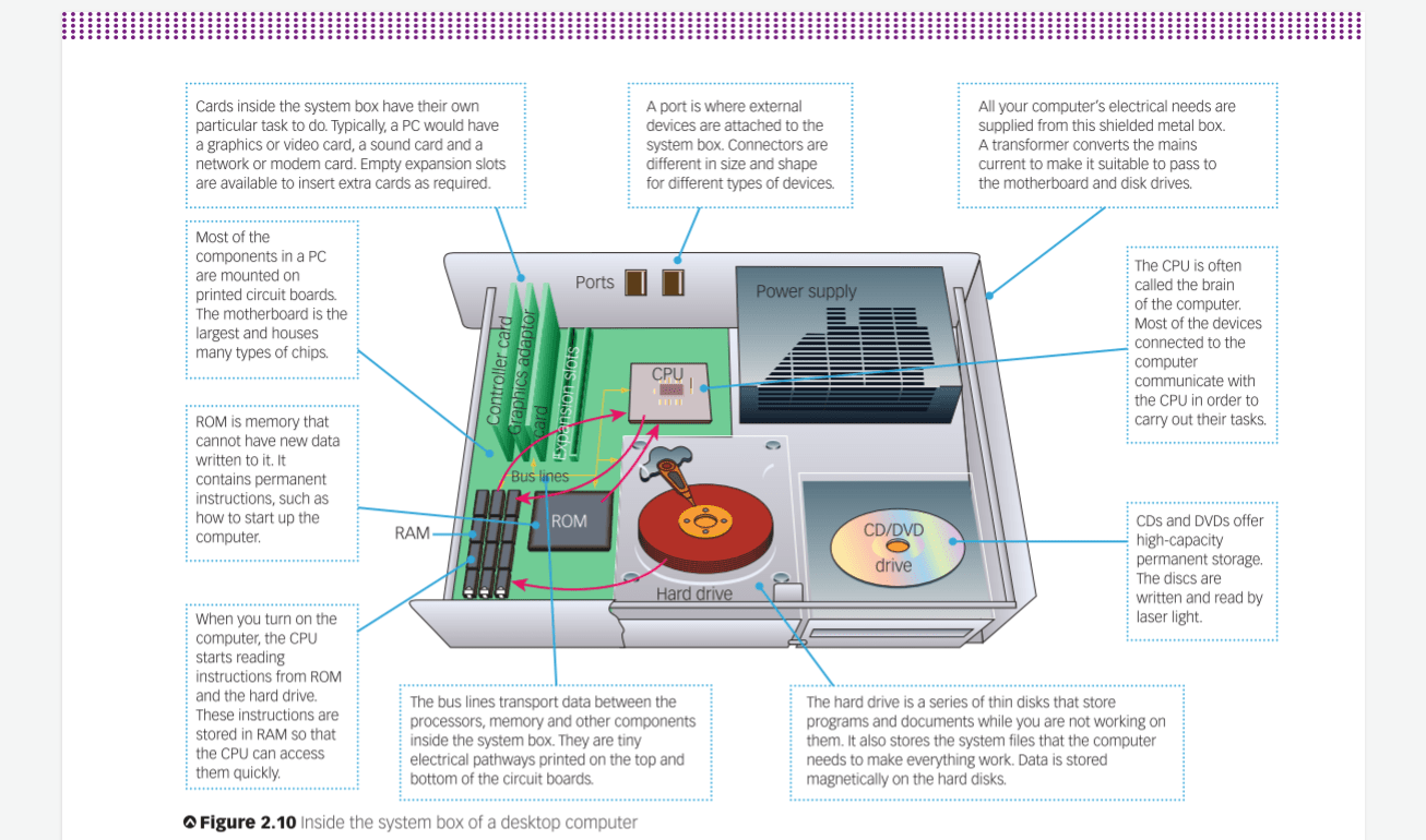 computer ports diagram pioneer deh 2450ub wiring pc parts all data this in my ist textbook pcmasterrace meme jokethis