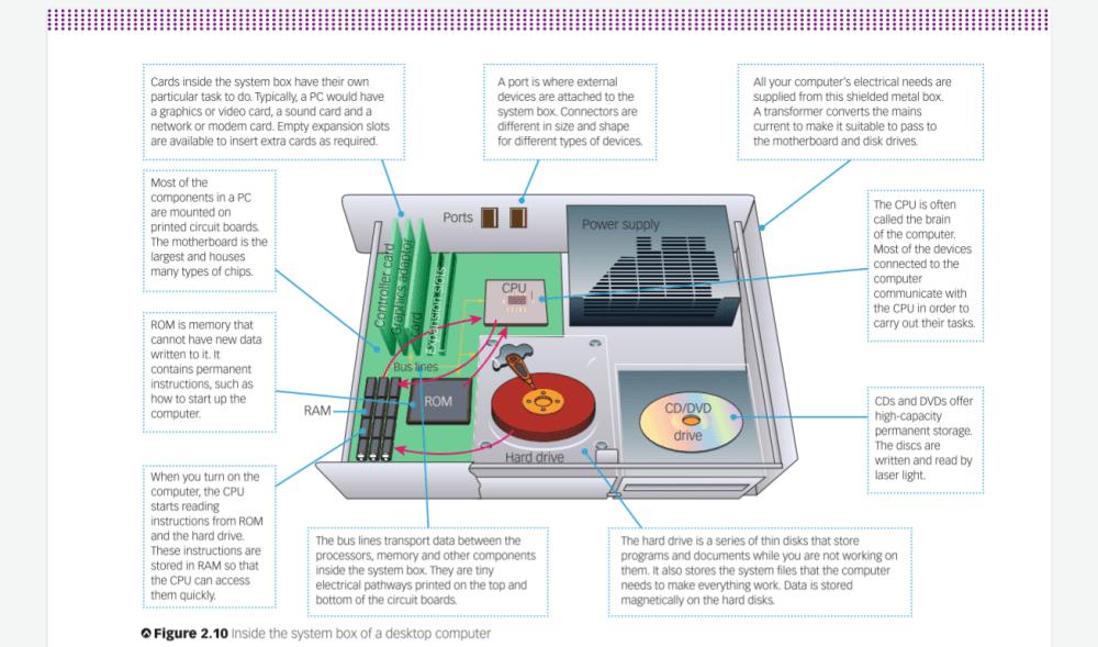 medium resolution of pc parts diagram wiring diagram blogs computer mouse pc computr diagram