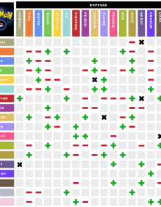 Mobile friendly type effectiveness chart with updated resistances photo also rh reddit