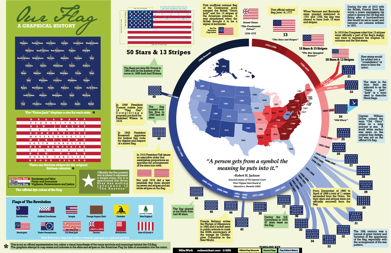 A Visual History Of The United States Flag Coolguides
