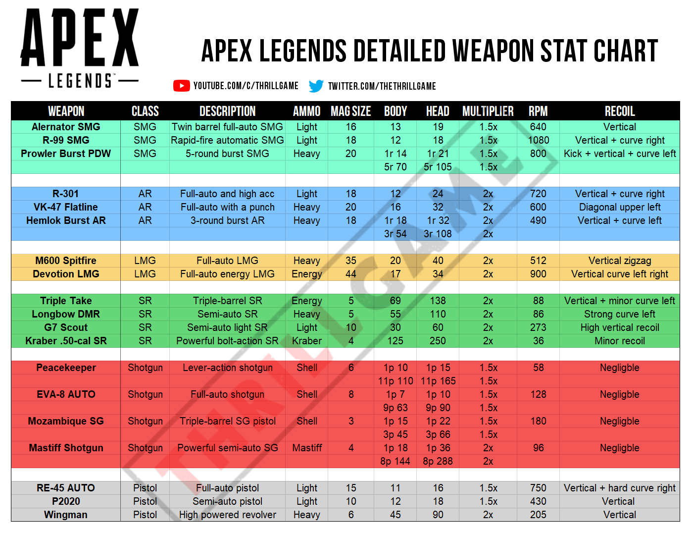 hight resolution of 7284 apex legends detailed weapon stat chart