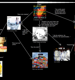 tried making my own radiohead album flow chart for new listeners thoughts suggestions  [ 1713 x 1293 Pixel ]