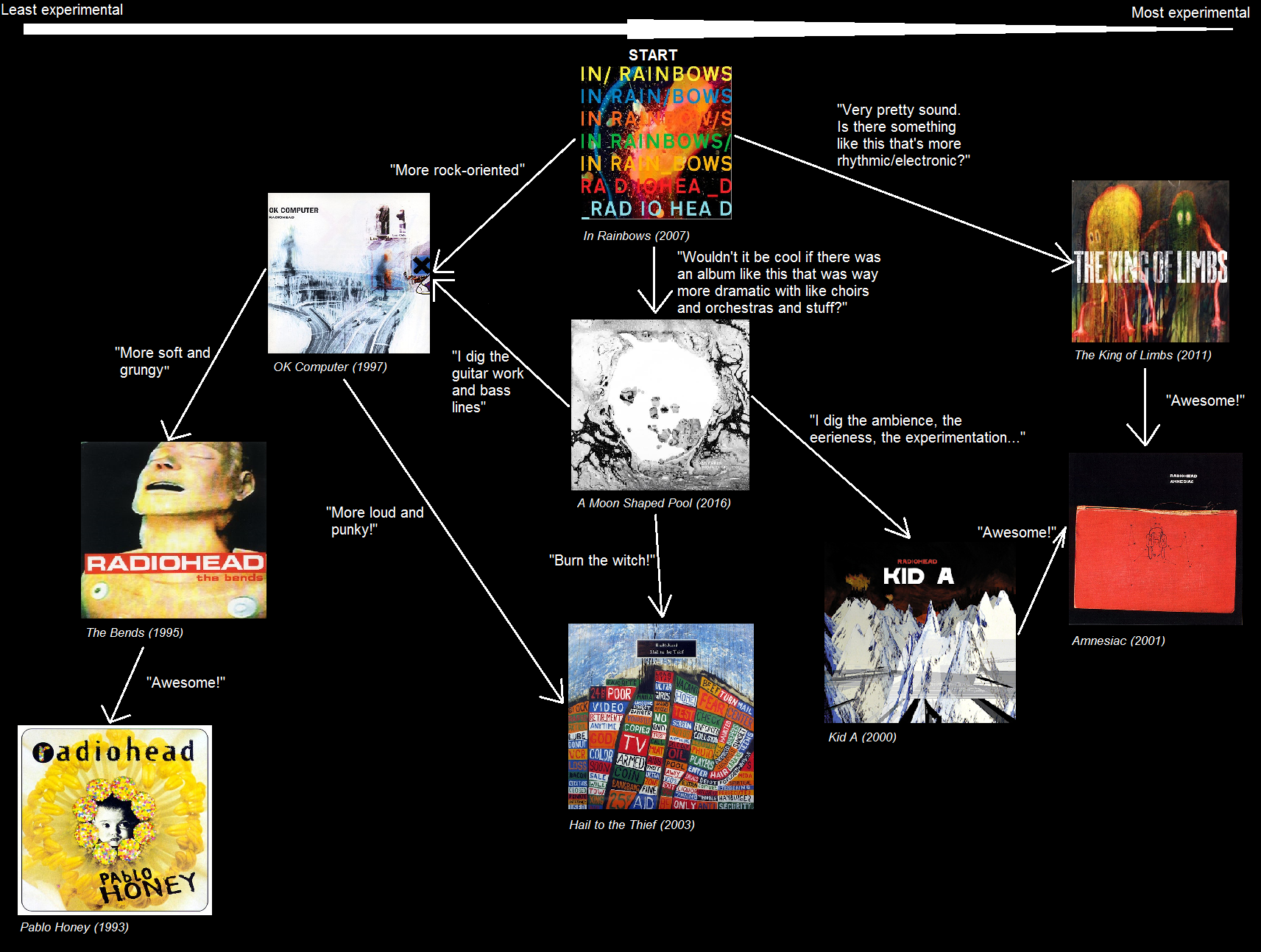 hight resolution of tried making my own radiohead album flow chart for new listeners thoughts suggestions