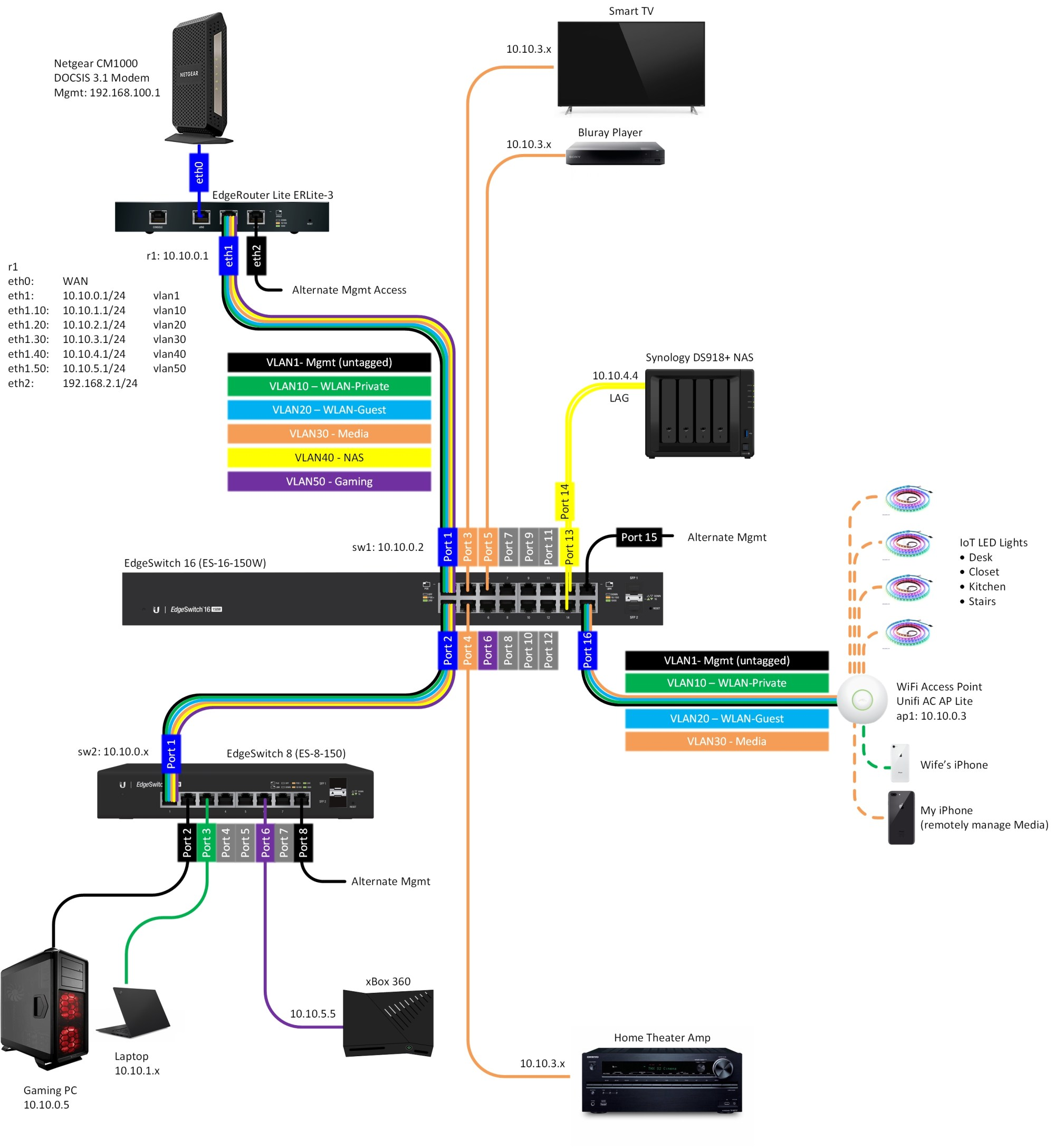 hight resolution of diagramgearing up for some network reconfiguration