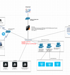is this network topology possible with a layer 2 switch and pfsense or do i need a layer 3 switch  [ 2948 x 1694 Pixel ]