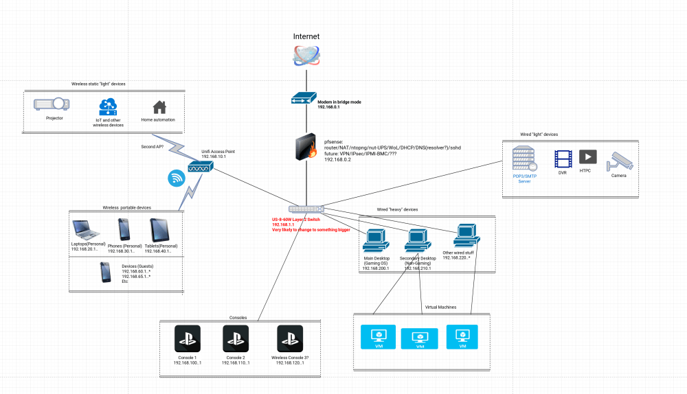 medium resolution of is this network topology possible with a layer 2 switch and pfsense or do i need a layer 3 switch