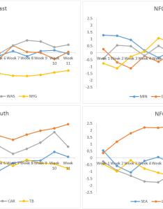Https idd  drji    also nfl power rankings combined week rh reddit