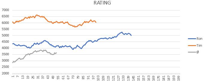 I make my own BG stats! : BobsTavern