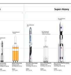 chart comparing current and in development rockets and how they stack up to the falcon and bfr vehicles  [ 3418 x 1748 Pixel ]