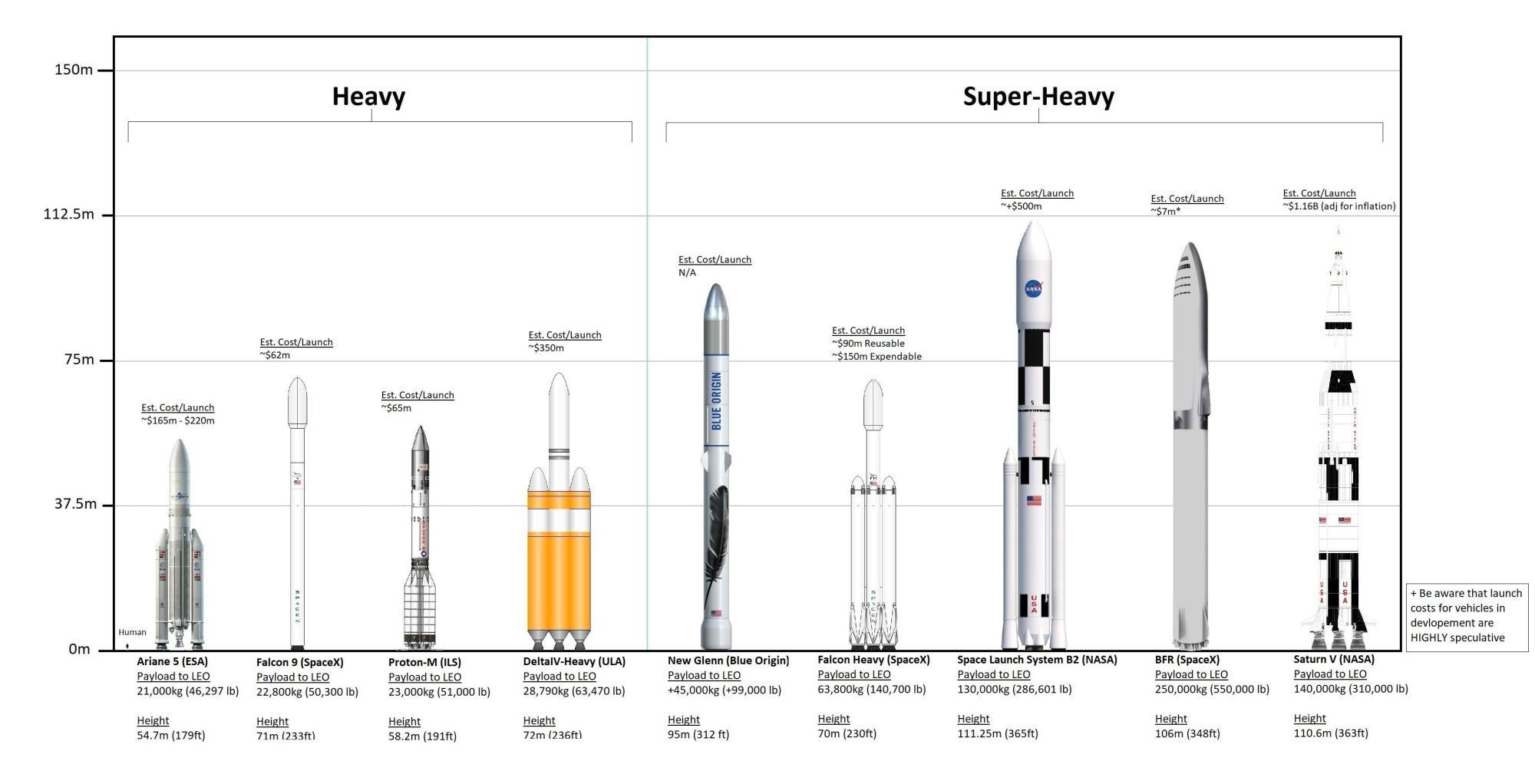 hight resolution of chart comparing current and in development rockets and how they stack up to the falcon and bfr vehicles