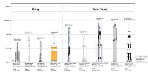 small resolution of chart comparing current and in development rockets and how they stack up to the falcon and bfr vehicles