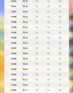 Entei cp and iv chart sept field research breakthroughphoto also breakthrough rh reddit