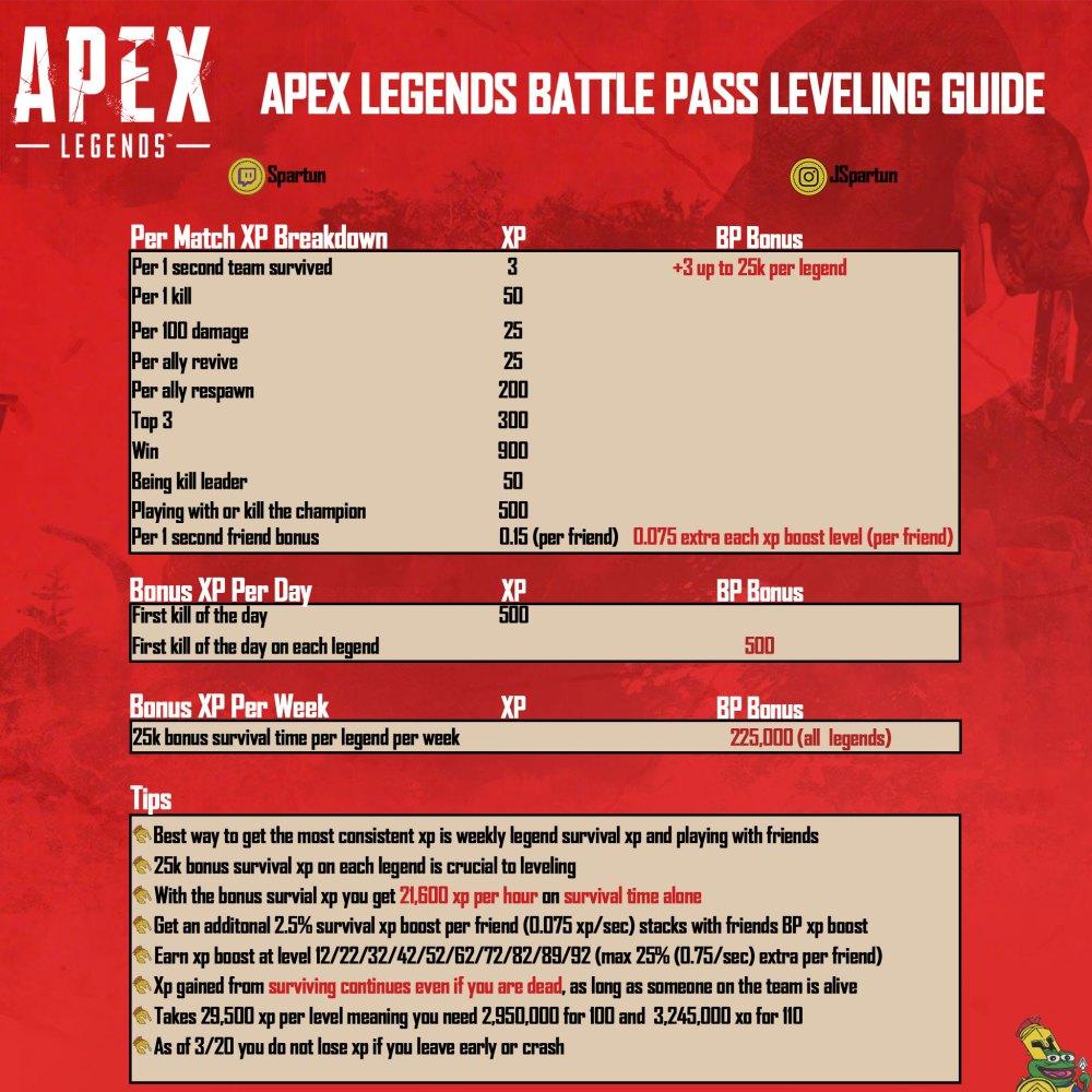 medium resolution of usefulapex legends battle pass xp guide
