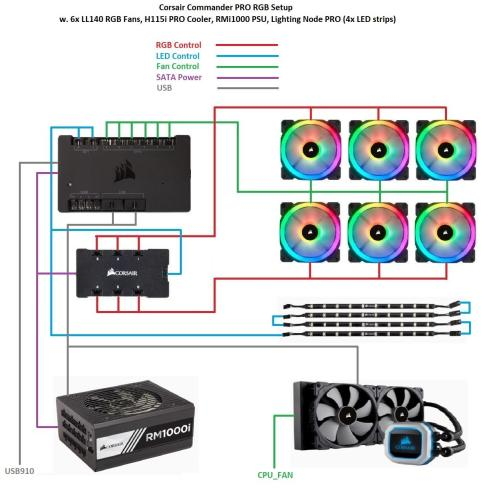 small resolution of corsair commander pro rgb wiring flow chart