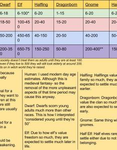Oc  made  chart to help understand the races  ages also better dnd rh reddit