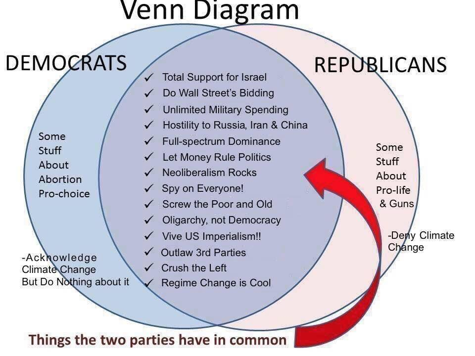 socialism and capitalism venn diagram 2000 ford focus audio wiring 2745
