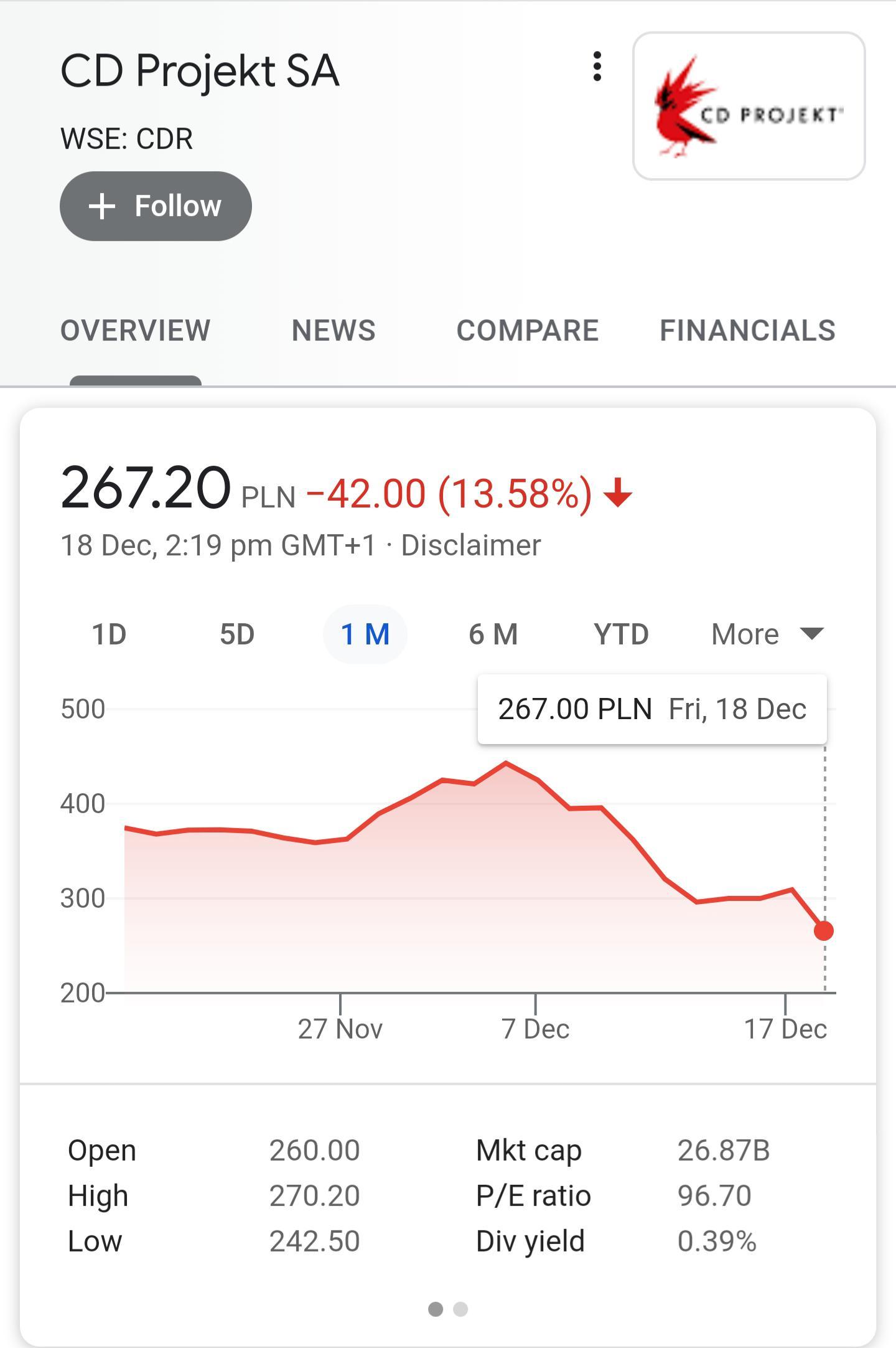 How To Buy Cd Projekt Red Stock : projekt, stock, Decline, Projekt, Stocks, IndianGaming